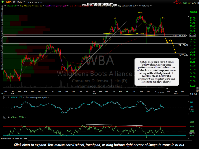 WBA daily Nov 11th