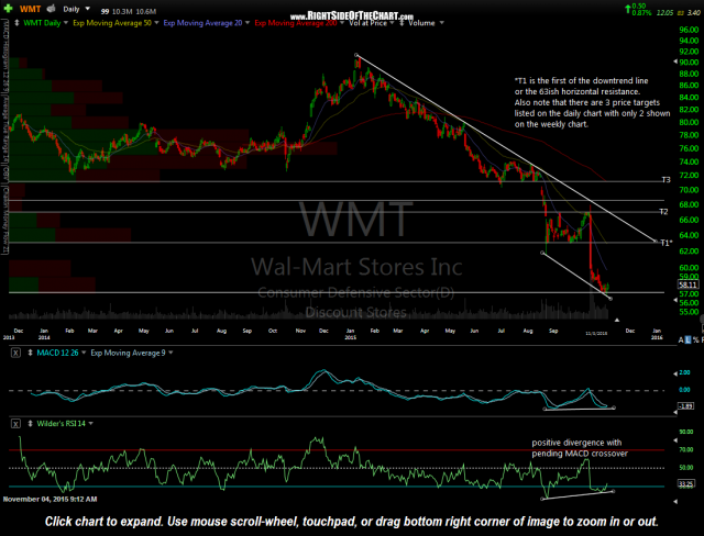 WMT daily Nov 3rd close