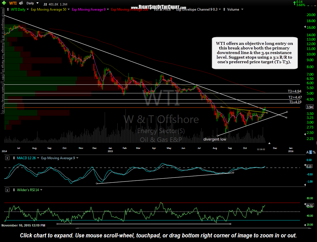 WTI daily Nov 10th