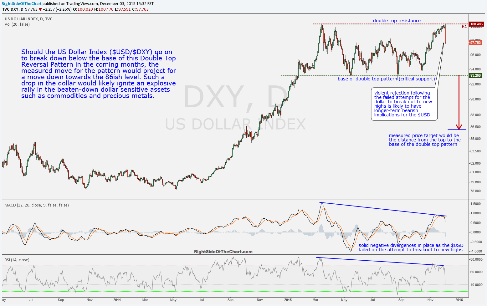 $DXY daily Dec 3rd