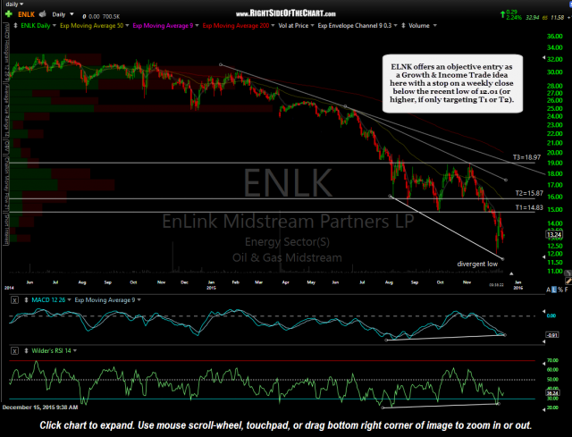 ENLK daily Dec 15th