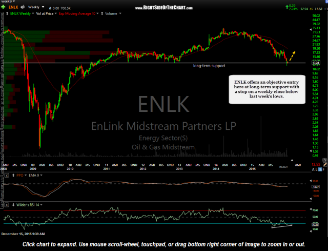 ENLK weekly Dec 15th