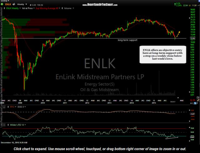 ENLK weekly Dec 15th