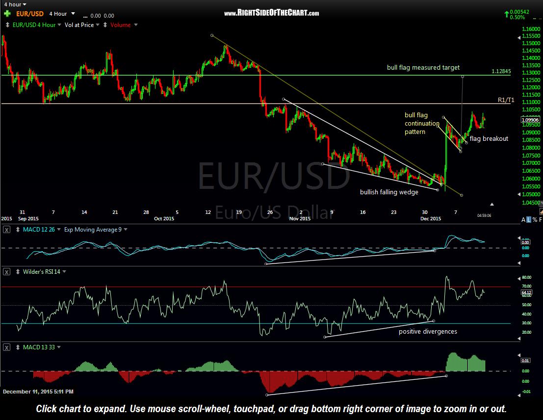 EUR-USD 4-hour Dec 11th