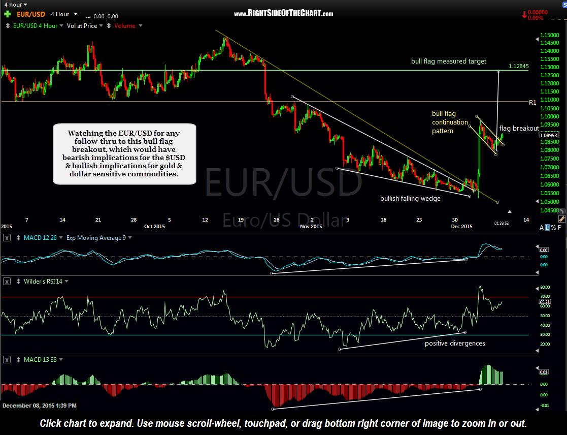 EUR-USD 4-hour Dec 8th