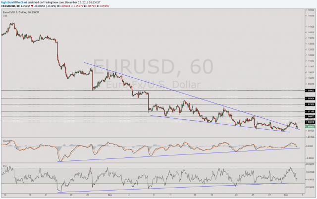 EUR-USD 60-min Dec 2nd