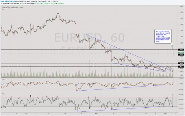 EUR-USD 60-min Dec 3rd