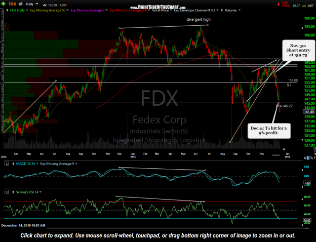 FDX daily Dec 14th