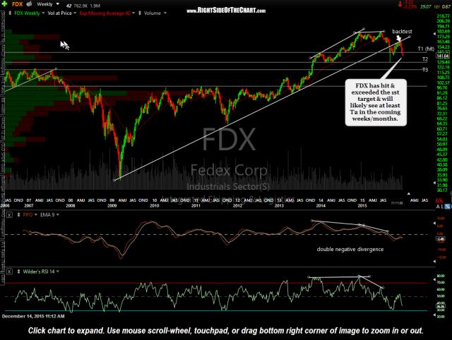 FDX weekly Dec 14th