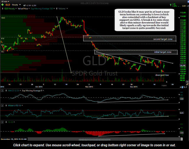 GLD 60-minute Dec 18th