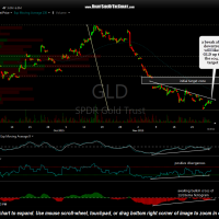 GLD 60-minute Dec 1st
