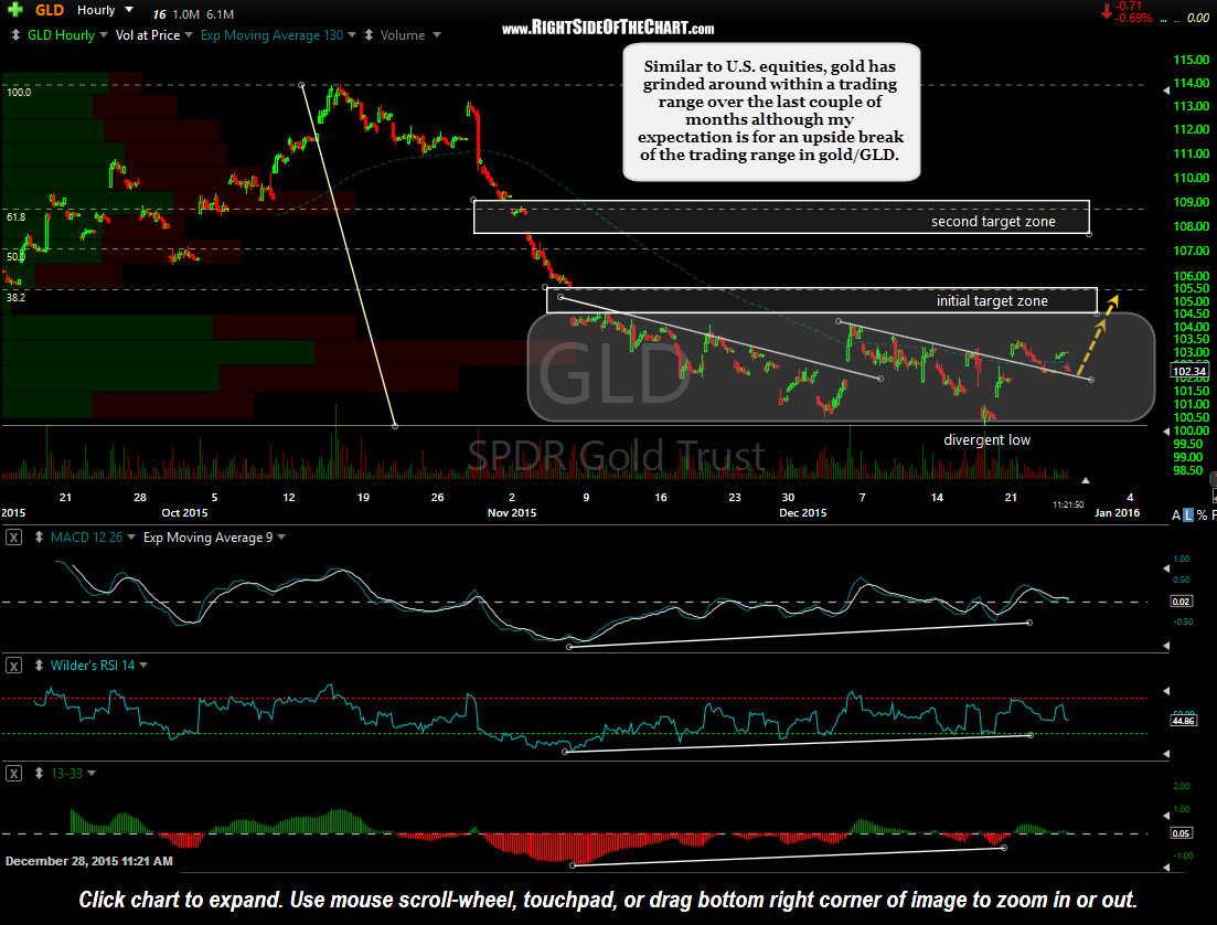 GLD 60-minute Dec 28th