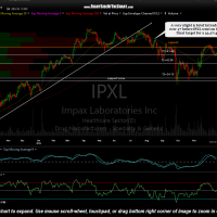 IPXL daily Dec 15th