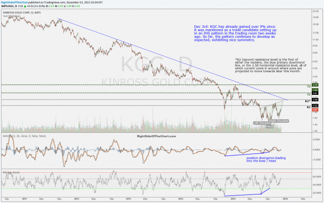 KGC daily 1 Dec 3rd
