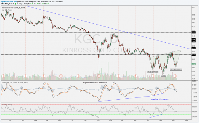KGC daily Nov 18th