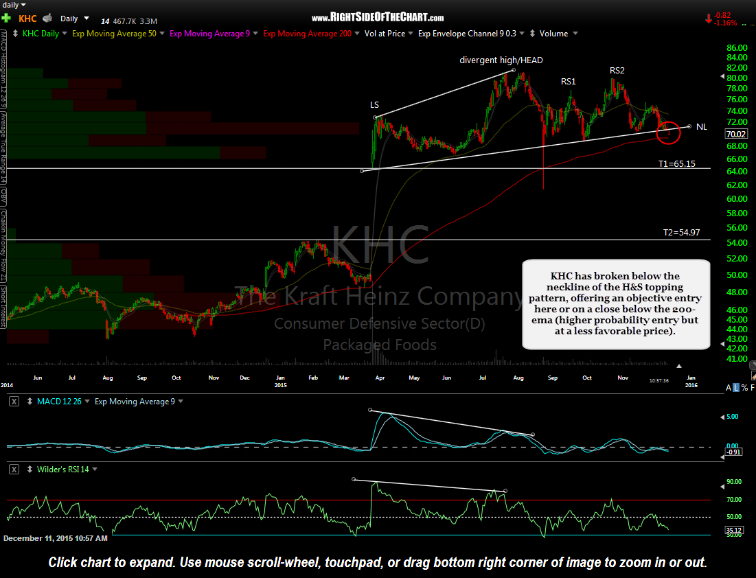 KHC daily Dec 11th