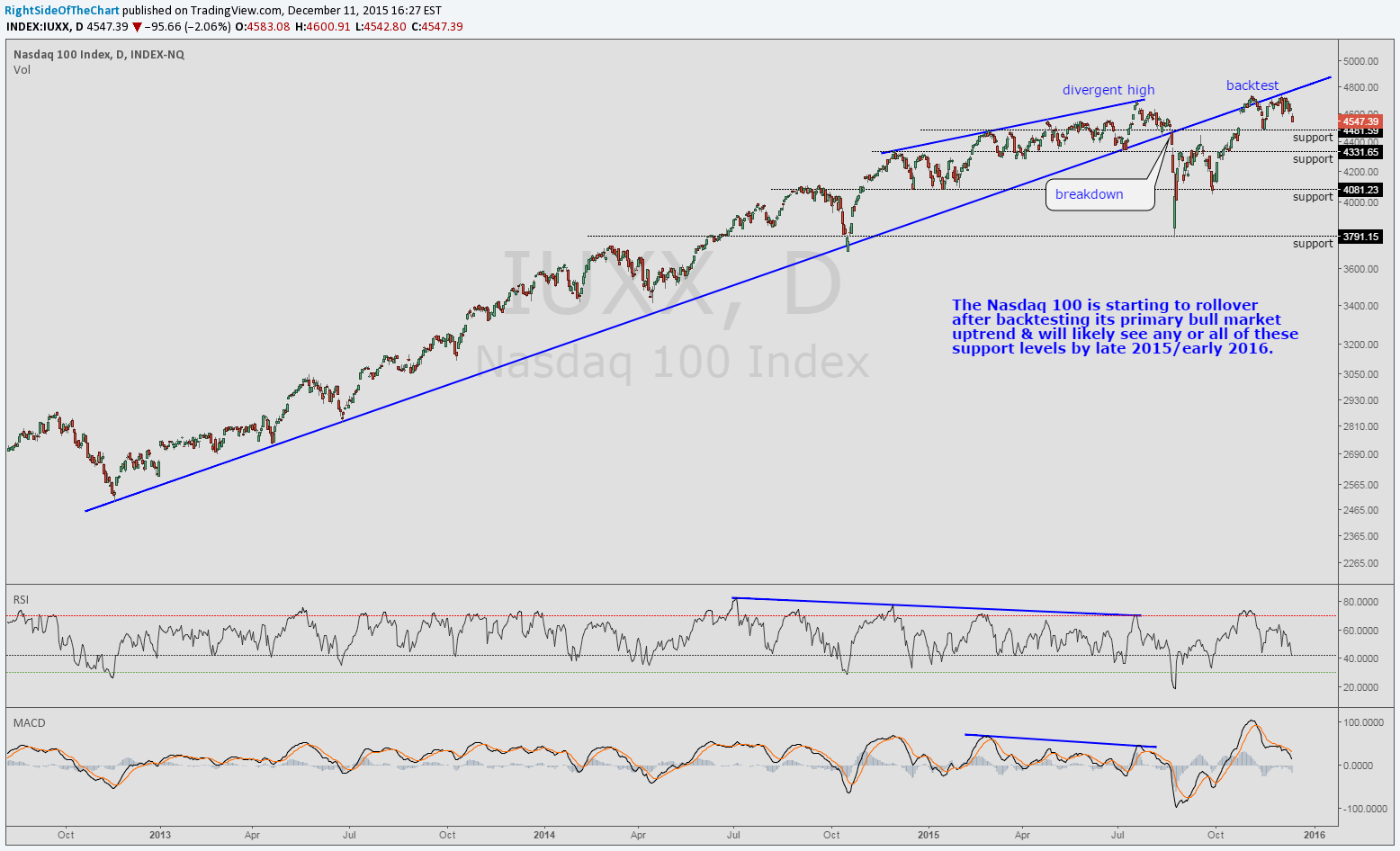 $NDX daily Dec 11th