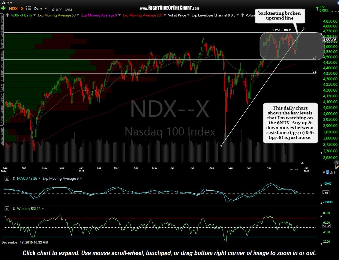 $NDX daily Dec 17th
