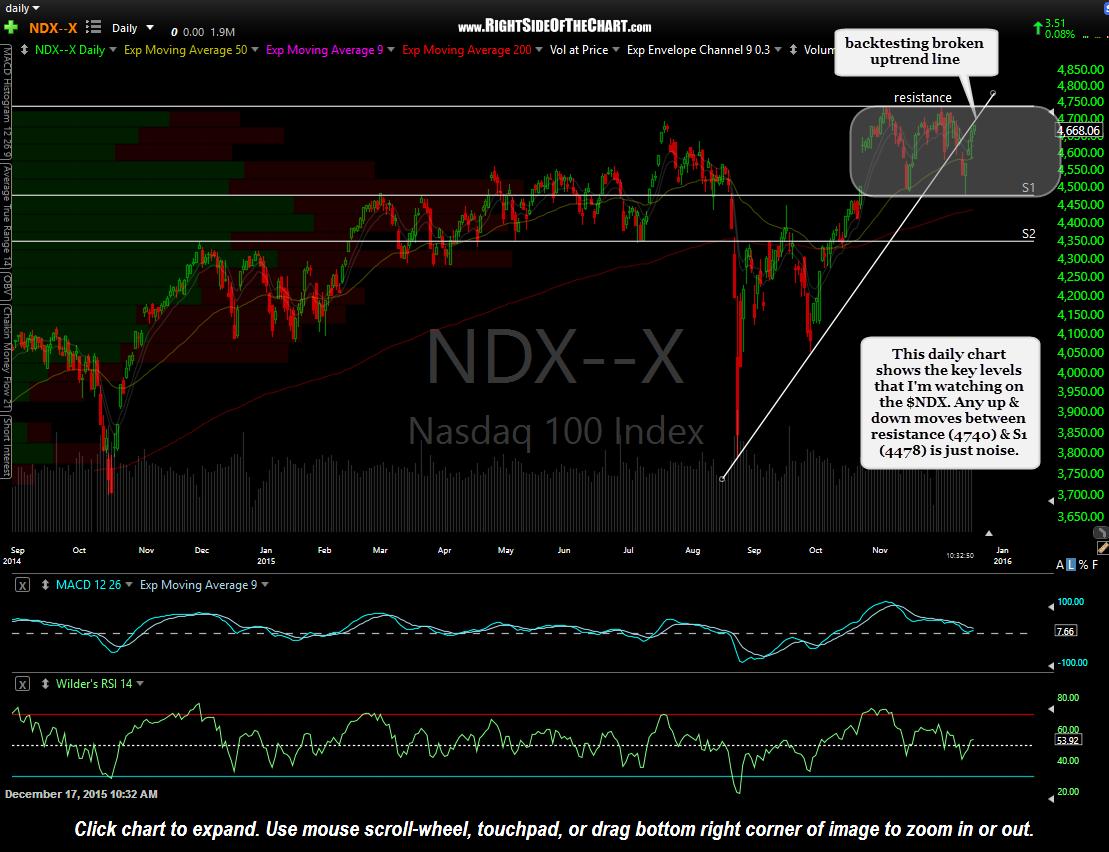 $NDX daily Dec 17th