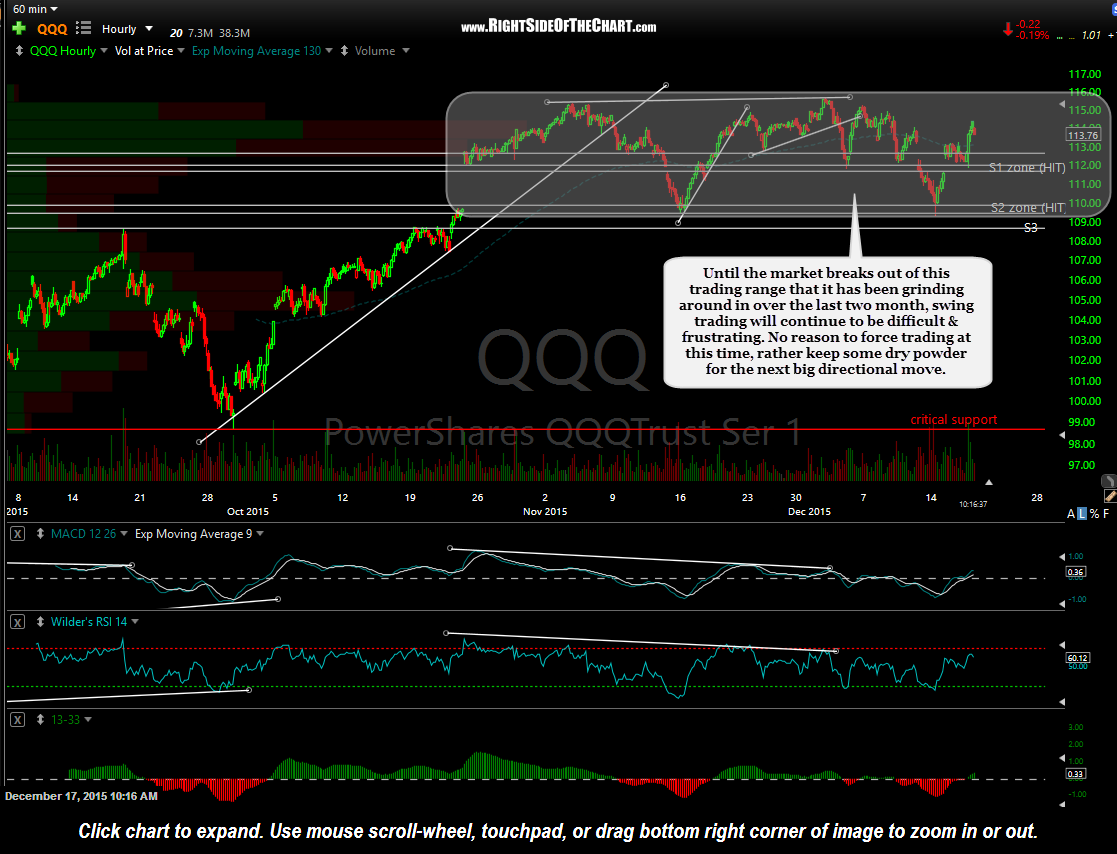 QQQ 60-minute Dec 17th