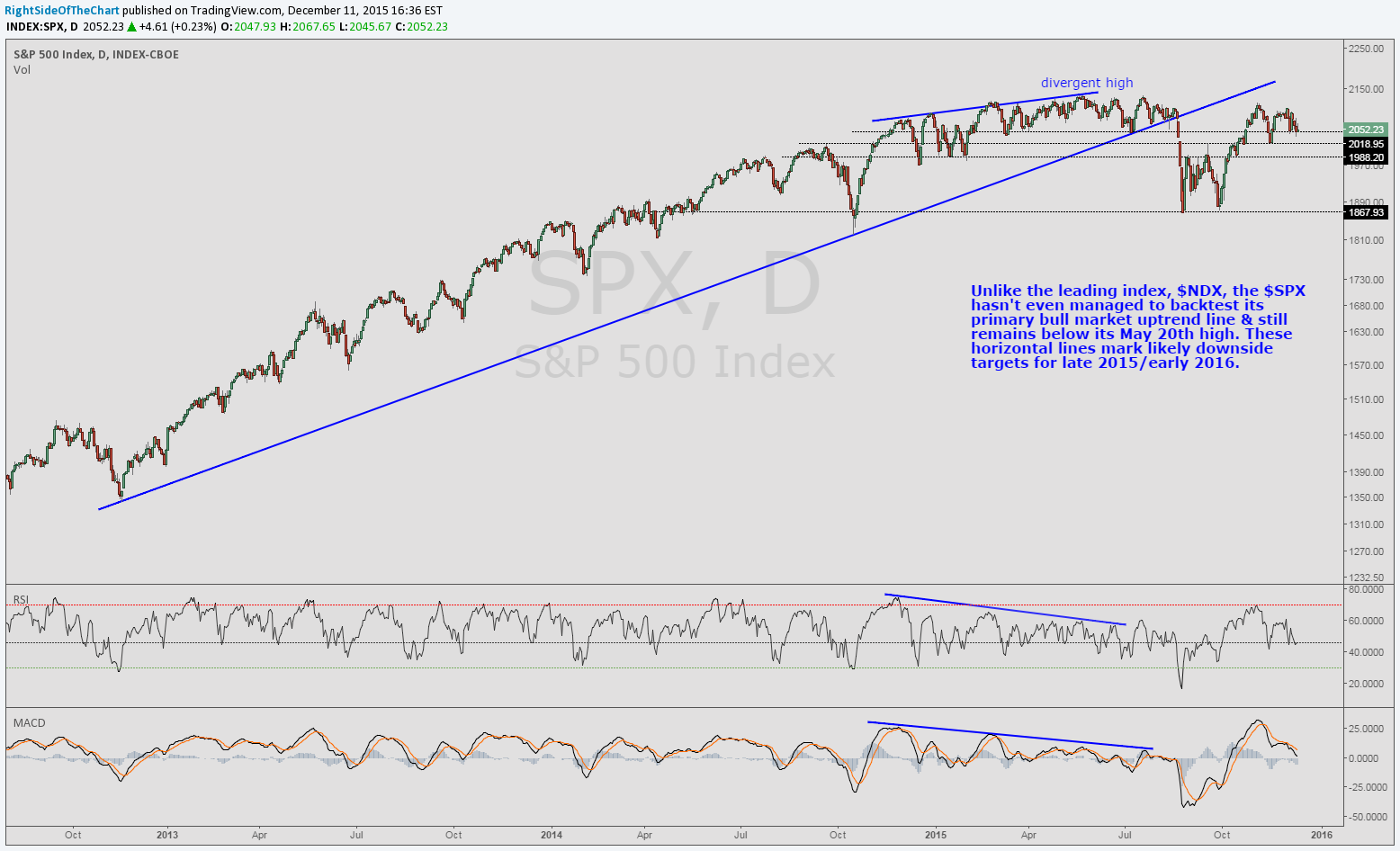$SPX daily Dec 11th