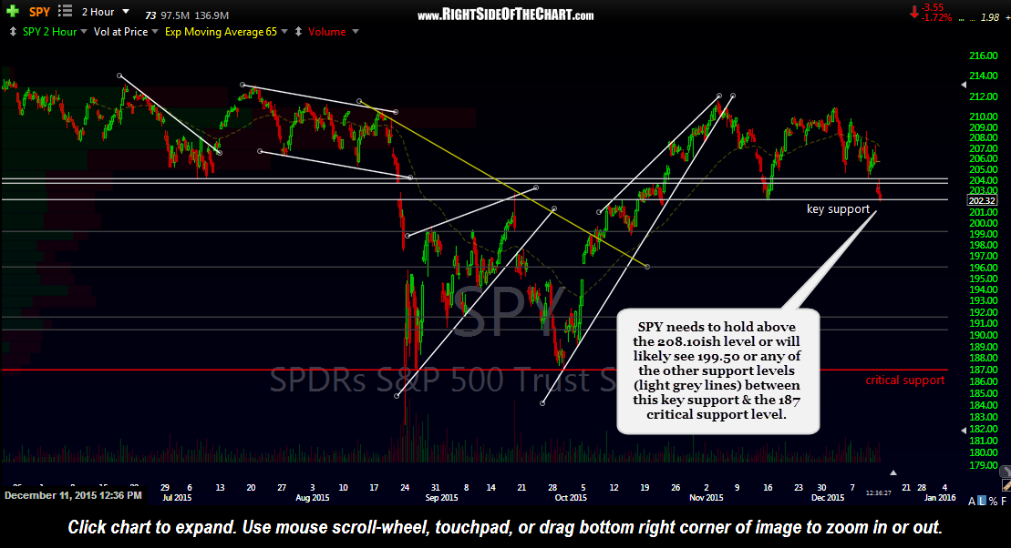 SPY 120-minute Dec 11th