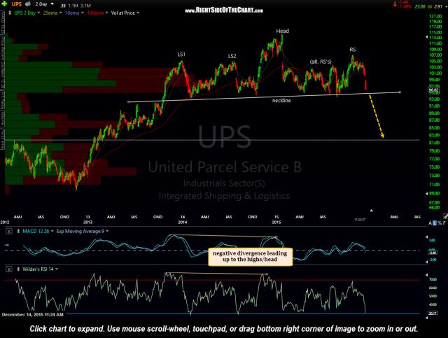 UPS daily Dec 14th