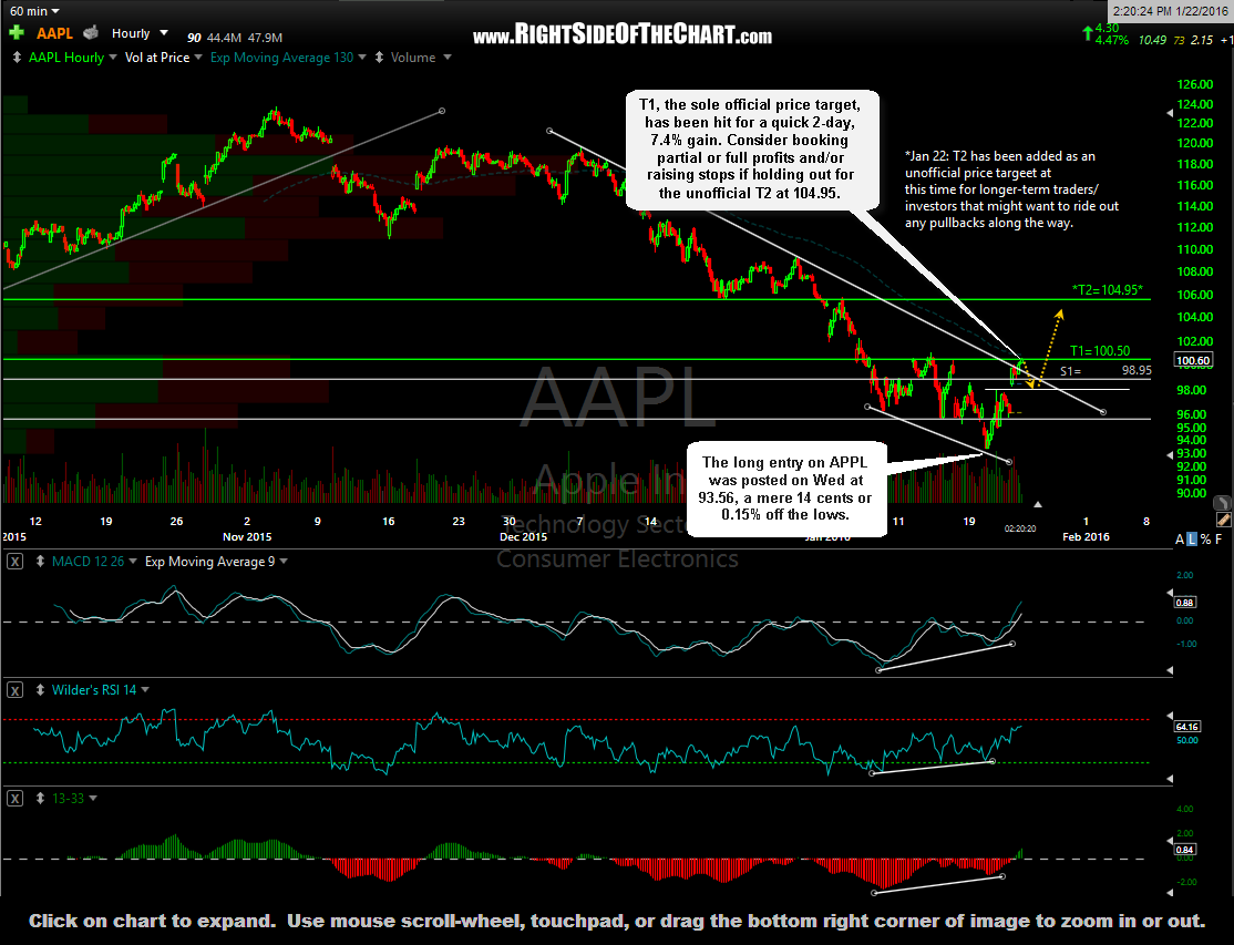 AAPL 60-minute 2 Jan 22nd