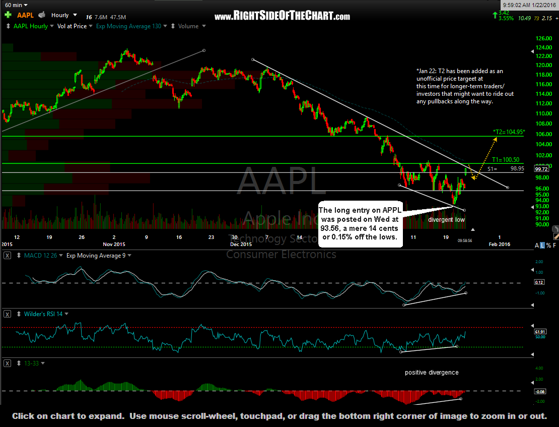 AAPL 60-minute Jan 22nd