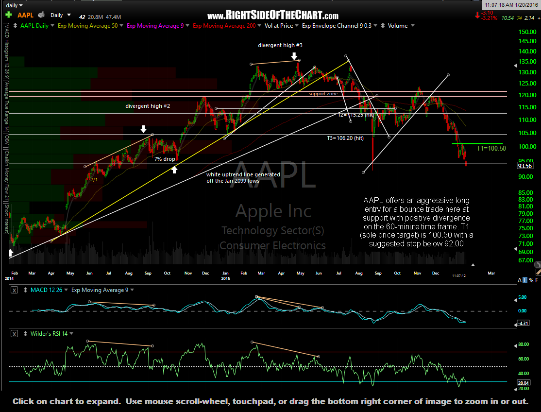 AAPL daily Jan 20th