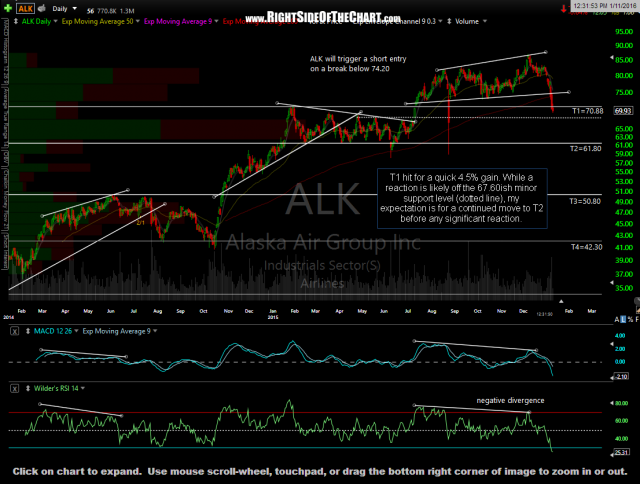 ALK daily Jan 11th