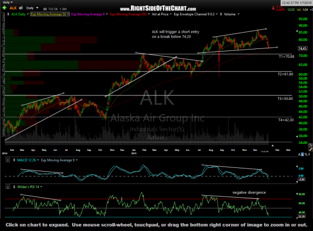ALK daily Jan 7th