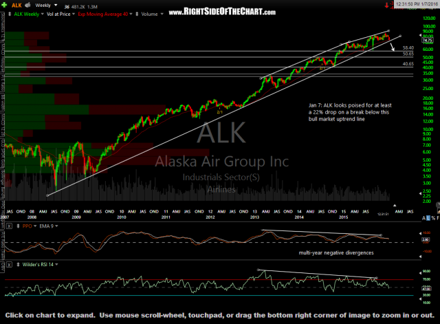 ALK weekly Jan 7th