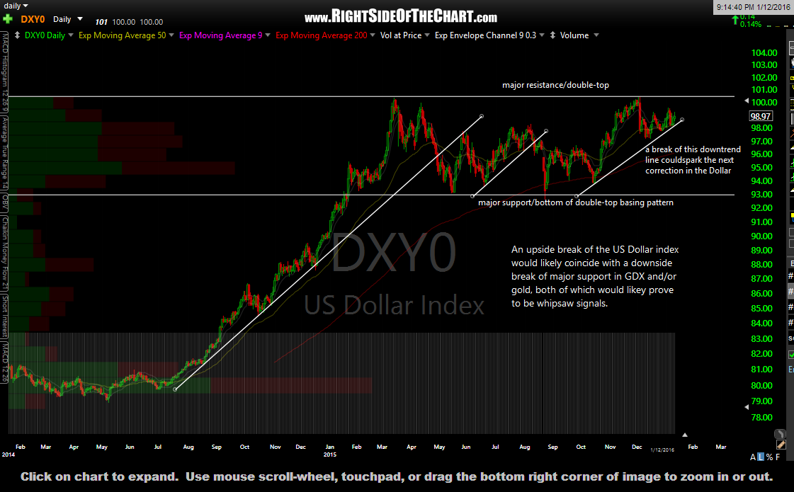$DXY daily Jan 12th