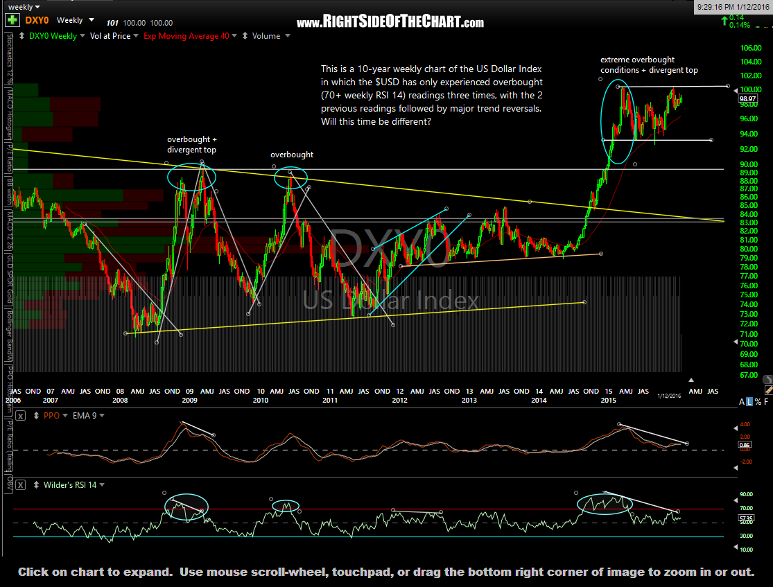 $DXY weekly Jan 12th