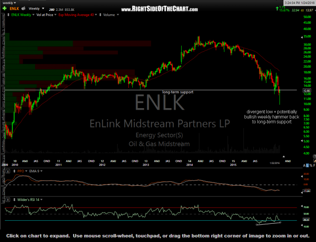 ENLK weekly Jan 24th
