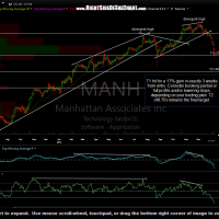 MANH daily Jan 11th