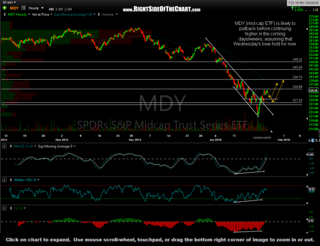 MDY 60-minute Jan 22nd close