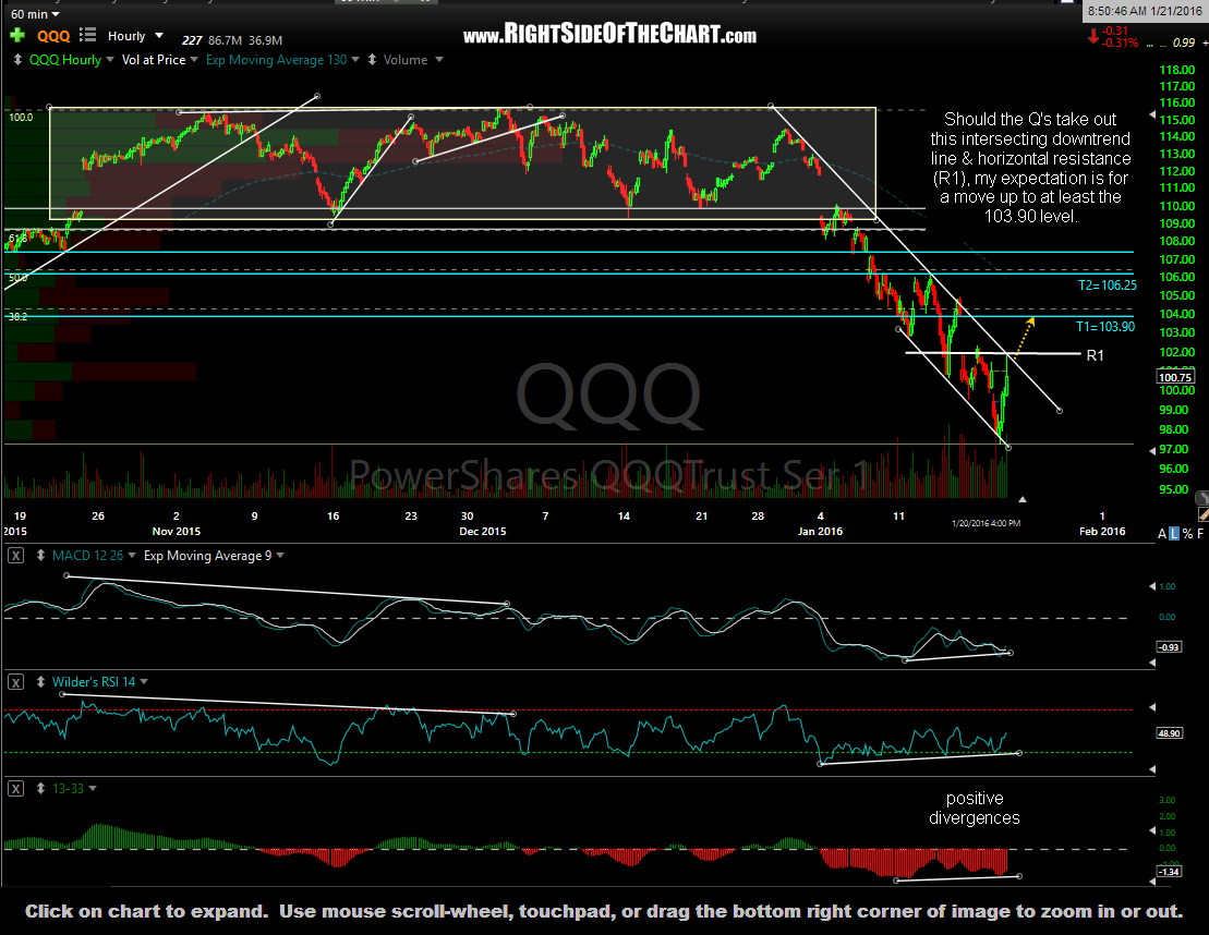 QQQ 60-minute Jan 21st