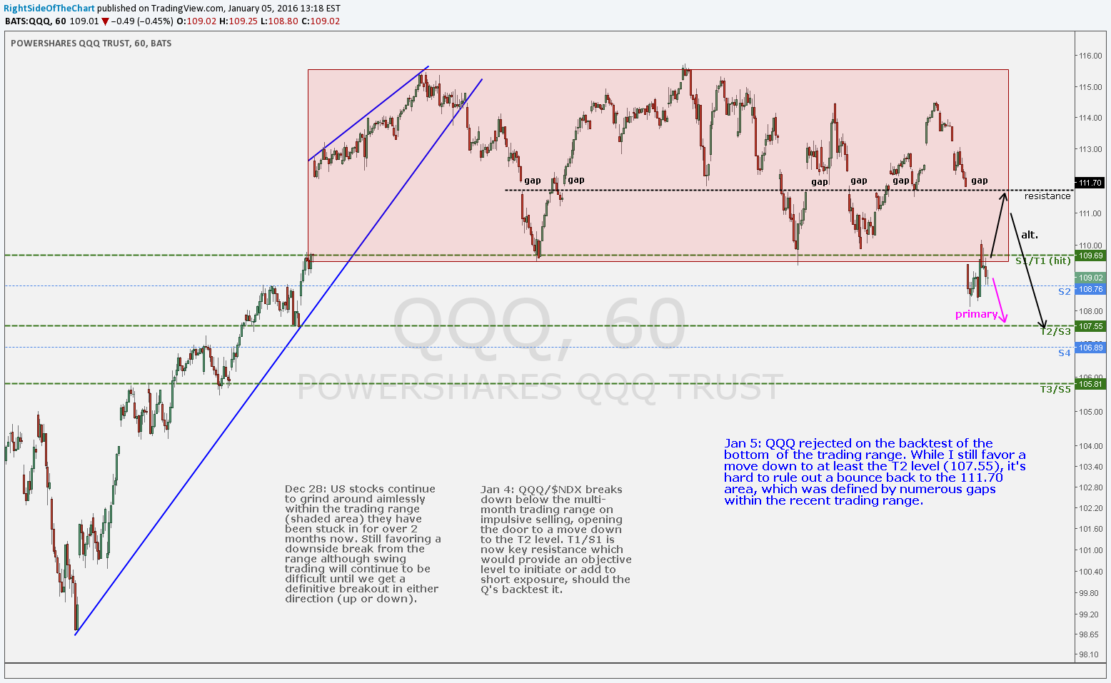 QQQ 60-minute Jan 5th