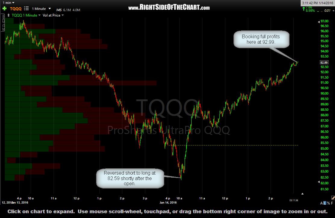 TQQQ 1-minute Jan 14th