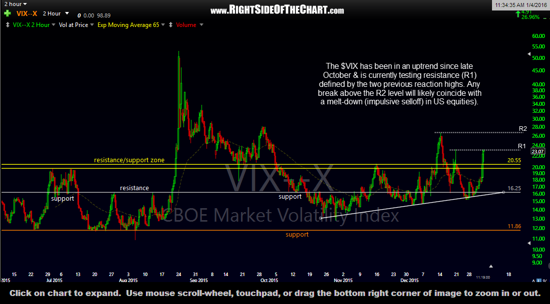$VIX 120-minute Jan 4th