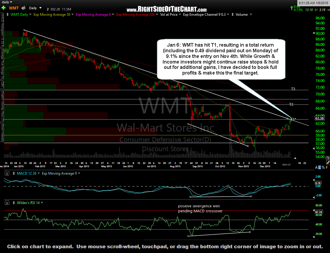 WMT daily Jan 6th