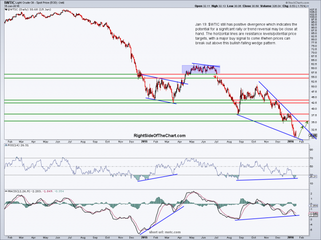 $WTIC daily Jan 19th
