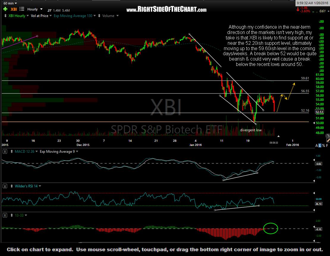 XBI 60-minute Jan 26th
