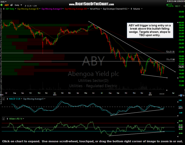 ABY daily Feb 26th