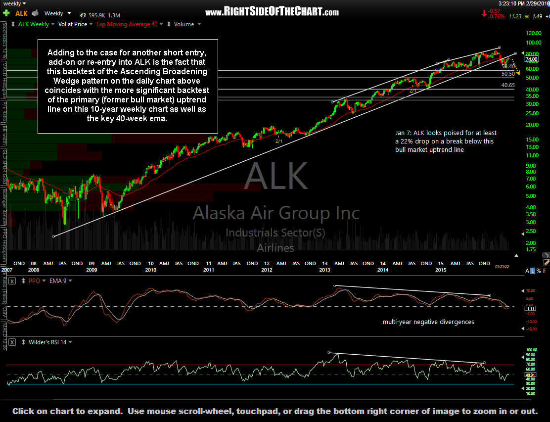 ALK weekly Feb 29th