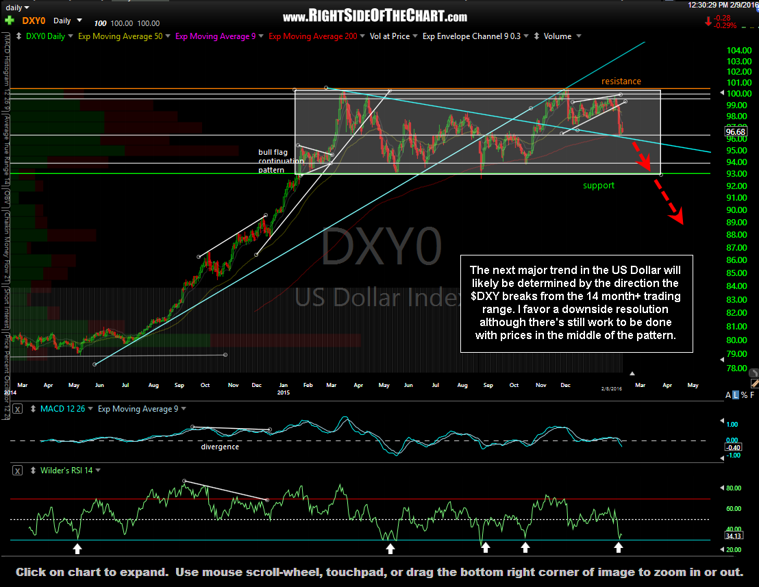 $DXY daily Feb 9th