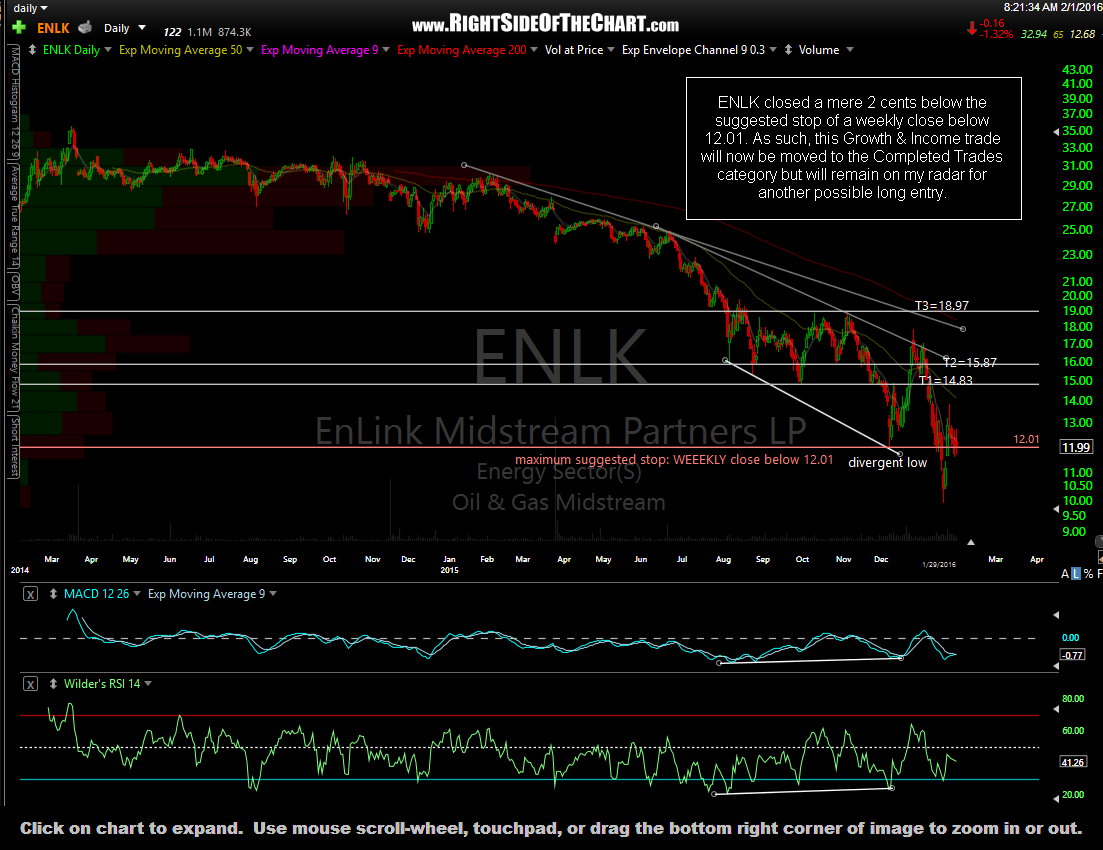 ENLK daily Jan 29th close