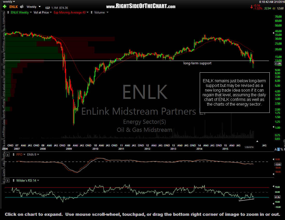 ENLK weekly Jan 29th close